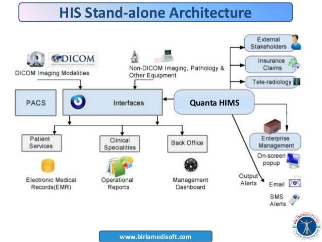 Hospital Management System Project Documentation Ppt