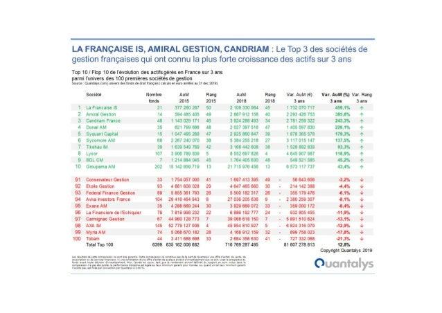 Etude : Quantalys top croissance des sociétés de gestion françaises sur 3 ans janvier 2019