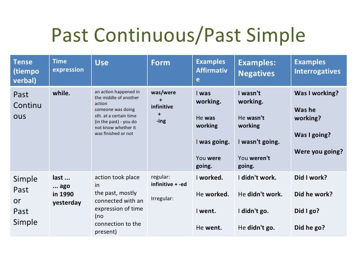What is past continuous tense definition