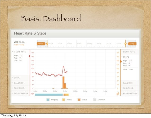 Basis: Dashboard Thursday, July 25, 13