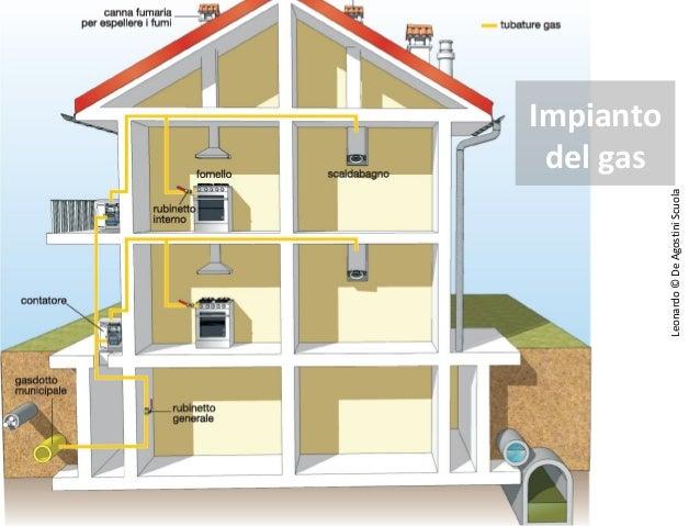 Gas metano casa quanti impianti in una casa - Bombole metano per casa ...