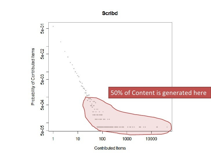 50% of Content is generated here