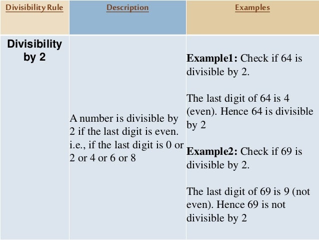Divisibility by 3 A number is divisible by 3 if the sum of the digits is divisible by 3 Example1: Check if 387 is divisibl...