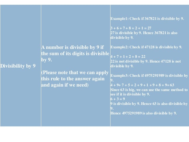 Divisibility by 10 A number is divisible by 10 if the last digit is 0. Example1: Check if 2570 is divisible by 10. Last di...