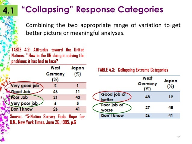 """4.1 """"Collapsing"""" Response Categories Combining the two appropriate range of variation to get better picture or meaningful ..."""