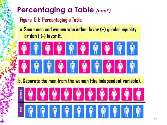 Percentaging a Table (cont') Figure 5.1: Percentaging a Table a. Some men and women who either favor (+) gender equality o...