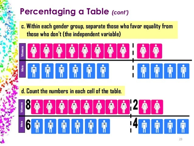 Percentaging a Table (cont') c. Within each gender group, separate those who favor equality from those who don't (the inde...