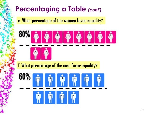 Percentaging a Table (cont') e. What percentage of the women favor equality?  f. What percentage of the men favor equality...