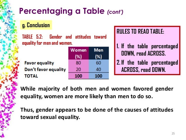 Percentaging a Table (cont') g. Conclusion TABLE 5.2: Gender and attitudes toward equality for men and women.  RULES TO RE...