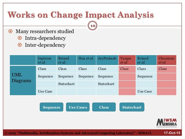 Quantitative functional change impact analysis in activity for Change impact assessment template