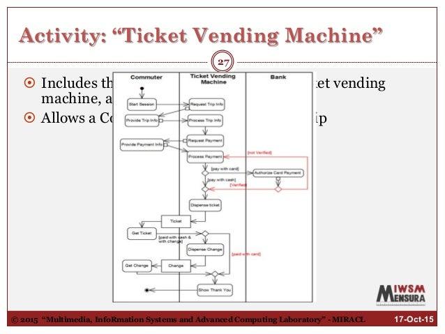 Diagram Of A Vending Machine also Vending Machine Uml Diagrams also Vending Machine Construction Diagram likewise  on vending machine coin sensor schematic