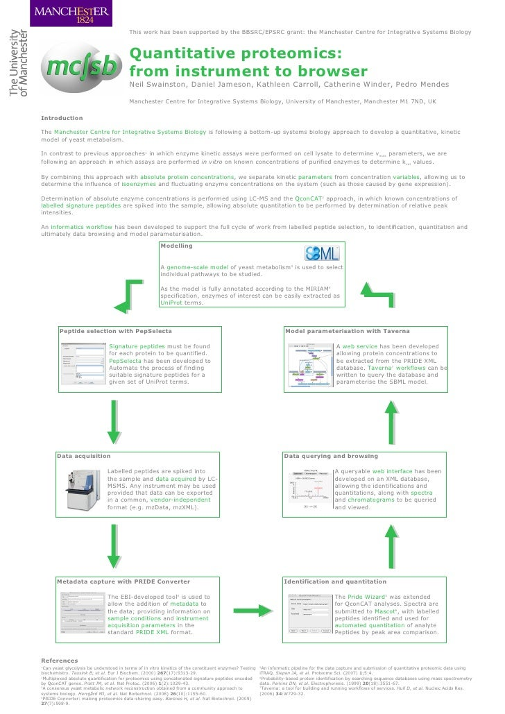 Quantitative proteomics: from instrument to browser Neil Swainston, Daniel Jameson, Kathleen Carroll, Catherine Winder, Pe...