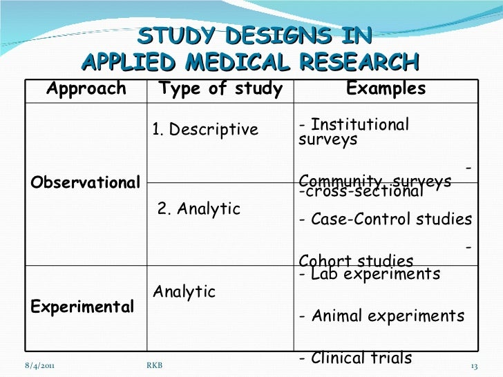 Quantitative Research Methods In Medicine Dr Baxi