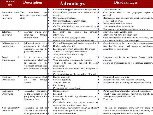 Quantitative Research Process
