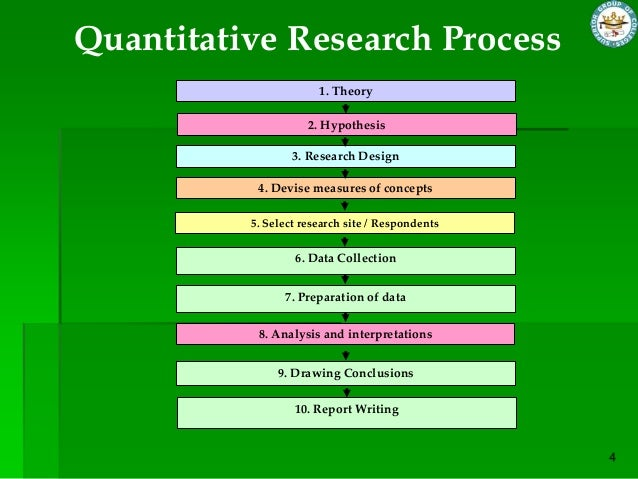 quantitative research hypothesis If you're going to conduct research and synthesize your findings in writing you need to know how to do it well, with various types of quantitative research.