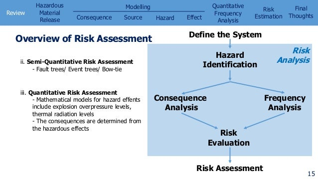 Quantitative Risk Assessment In Chemical Process