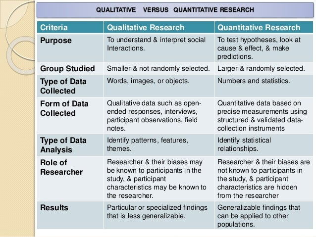 advantages of qualitative and quantitative research Selecting the best research method allows you to successfully answer a research question or test a hypothesis missteps at the onset of the research process may derail an otherwise promising study knowing the advantages and disadvantages of quantitative and qualitative methods will help you make a.
