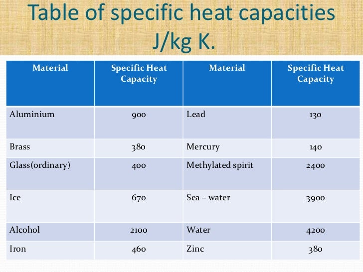Specific heat capacity of oil for Specific heat table j gc