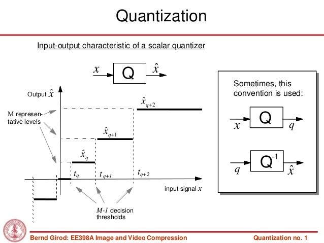 Quantization           Input-output characteristic of a scalar quantizer                               x                  ...