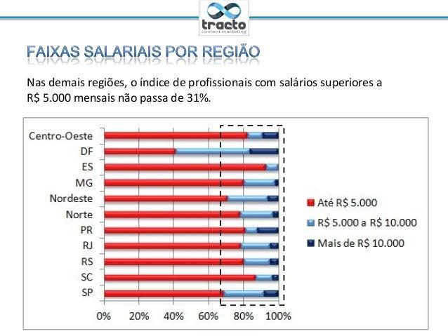 Ministrante: Cassio Politi@tractoBRNas demais regiões, o índice de profissionais com salários superiores aR$ 5.000 mensais...