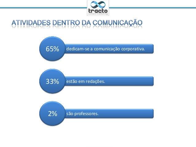 Ministrante: Cassio Politi@tractoBRdedicam-se a comunicação corporativa.65%estão em redações.33%são professores.2%