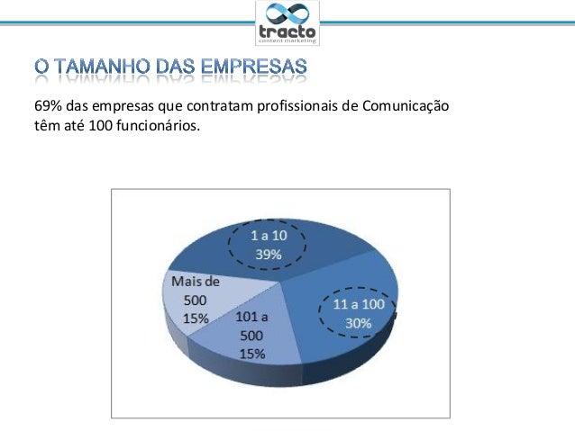 Ministrante: Cassio Politi@tractoBR69% das empresas que contratam profissionais de Comunicaçãotêm até 100 funcionários.