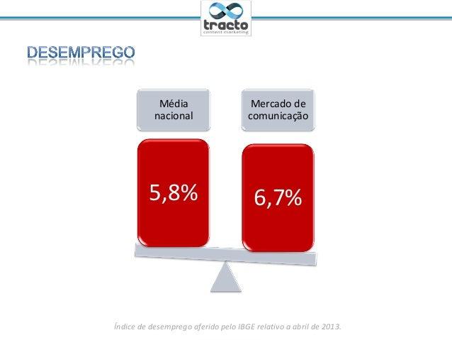 Ministrante: Cassio Politi@tractoBRMédianacionalMercado decomunicação5,8% 6,7%Índice de desemprego aferido pelo IBGE relat...