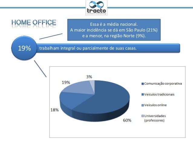 Ministrante: Cassio Politi@tractoBRtrabalham integral ou parcialmente de suas casas.19%Essa é a média nacional.A maior inc...