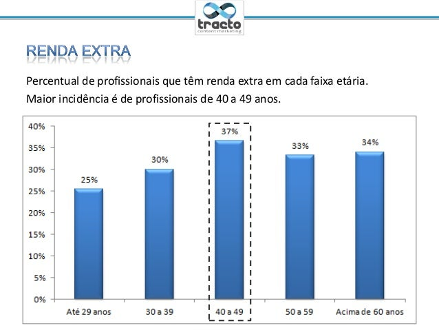 Ministrante: Cassio Politi@tractoBRPercentual de profissionais que têm renda extra em cada faixa etária.Maior incidência é...