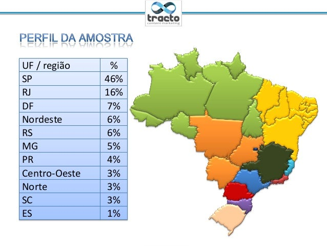Ministrante: Cassio Politi@tractoBRUF / região %SP 46%RJ 16%DF 7%Nordeste 6%RS 6%MG 5%PR 4%Centro-Oeste 3%Norte 3%SC 3%ES 1%