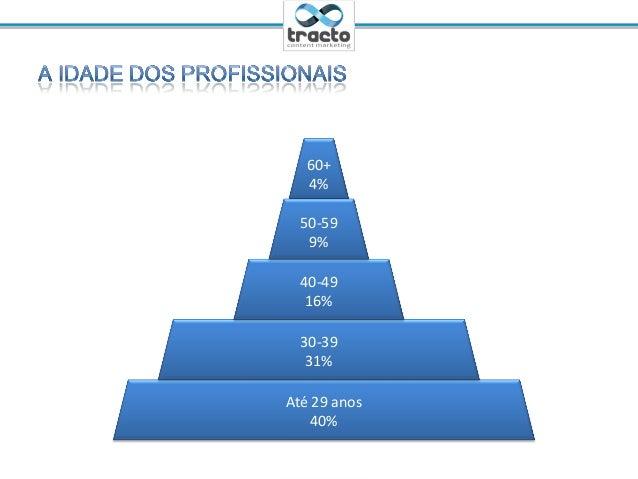 Ministrante: Cassio Politi@tractoBRAté 29 anos40%30-3931%40-4916%60+4%50-599%