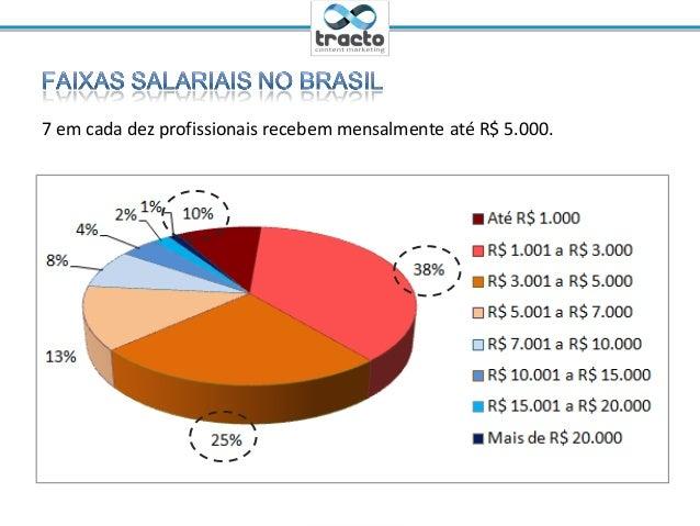 Ministrante: Cassio Politi@tractoBR7 em cada dez profissionais recebem mensalmente até R$ 7.000.