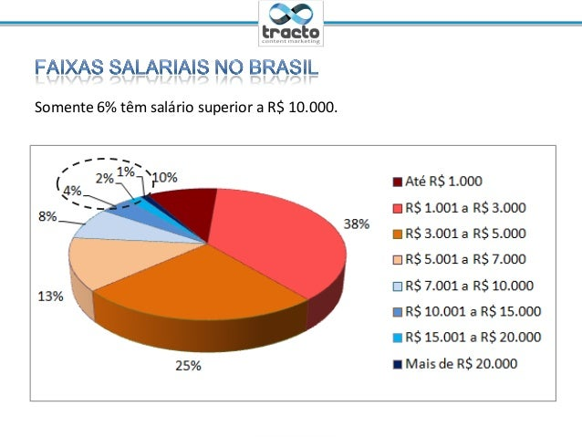 Ministrante: Cassio Politi@tractoBRSomente 6% têm salário superior a R$ 10.000.