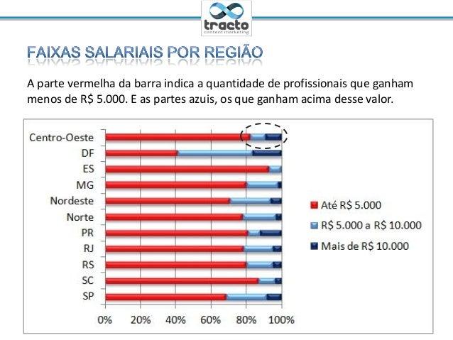 Ministrante: Cassio Politi@tractoBRA parte vermelha da barra indica a quantidade de profissionais que ganhammenos de R$ 5....