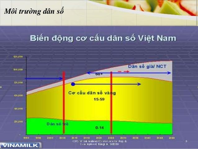 www.trungtamtinhoc.edu.vn Môi trường dân số