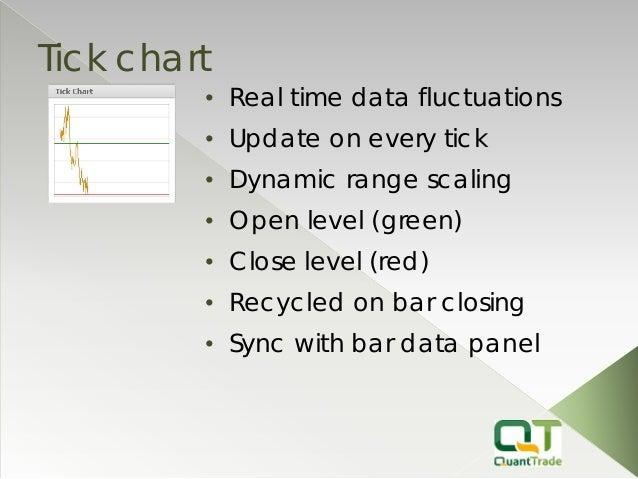 Quant Trader Chart