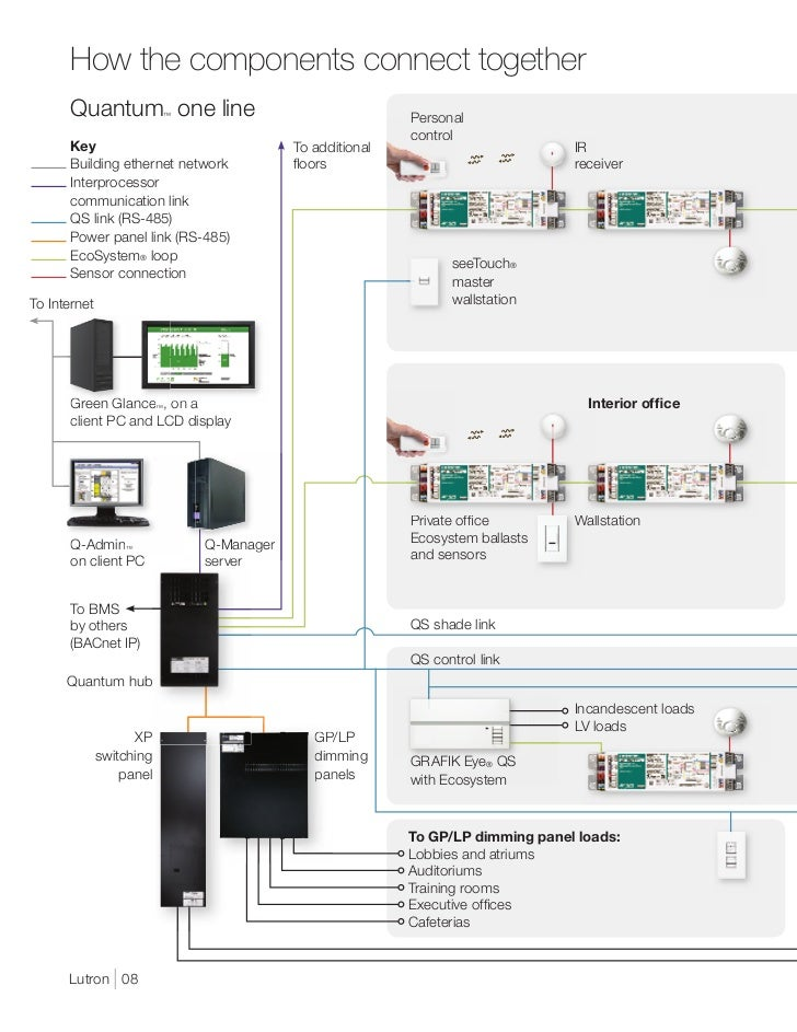 wiring diagram for lutron gp dimming panel wiring diagram for quantum wiring diagram for lutron gp dimming panel