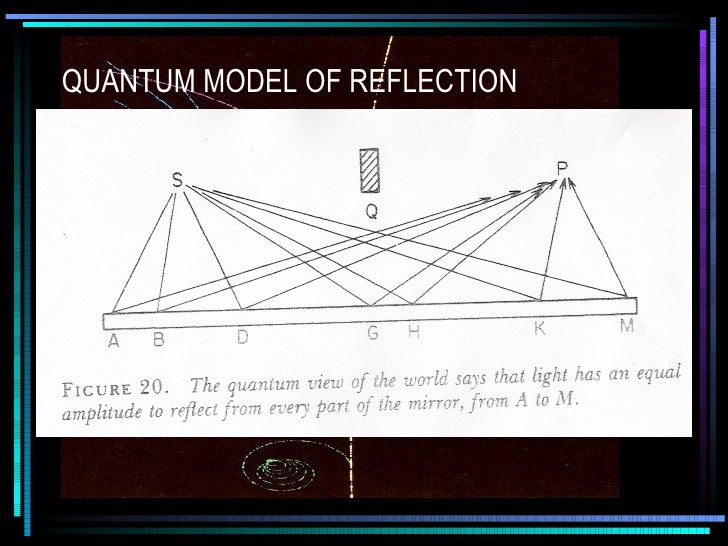 quantum theory reflection Quantum mechanics, science dealing with the behaviour of matter and light on  the atomic and subatomic scale it attempts to describe and.
