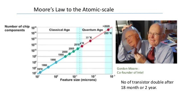 Moore's Law to the Atomic-scale Intel founder image Gordon Moore : Co-founder of Intel No of transistor double after 18 mo...