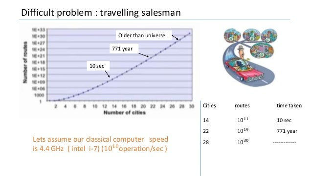 Difficult problem : travelling salesman Lets assume our classical computer speed is 4.4 GHz ( intel i-7) (1010operation/se...