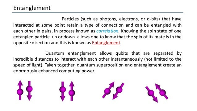 Entanglement Particles (such as photons, electrons, or q-bits) that have interacted at some point retain a type of connect...