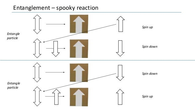 Entanglement – spooky reaction Spin up Spin down Spin down Spin up Entangle particle Entangle particle