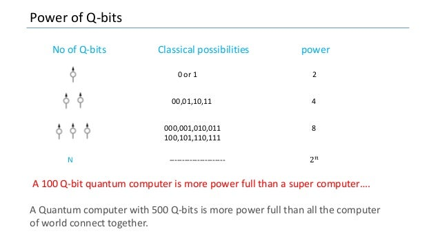 Power of Q-bits No of Q-bits Classical possibilities power 0 or 1 2 00,01,10,11 4 000,001,010,011 8 100,101,110,111 N ----...
