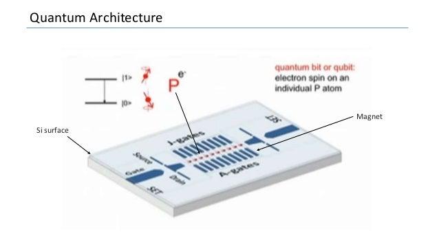 Quantum Architecture Si surface Magnet