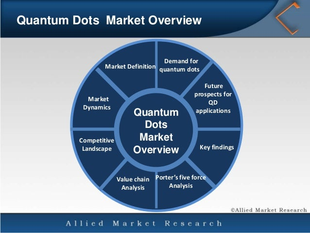 Quantum Dot Qd Market Global Analysis Growth Trends Opportunit