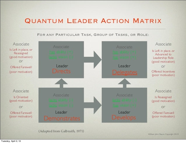 quantum leadership A new and updated version of this best-selling resource jones and bartlett  publisher's 2011 nurse's drug handbook is the most up-to-date, practical, and.