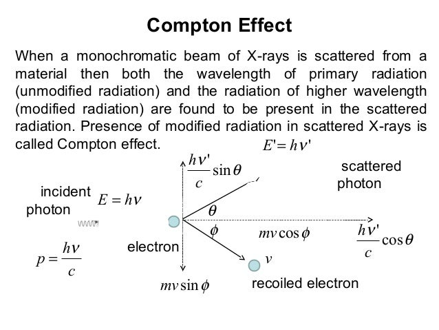 Compton EffectWhen a monochromatic beam of X-rays is scattered from amaterial then both the wavelength of primary radiatio...