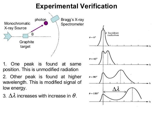 Experimental VerificationMonochromaticX-ray SourcephotonθGraphitetargetBragg's X-raySpectrometer1. One peak is found at sa...