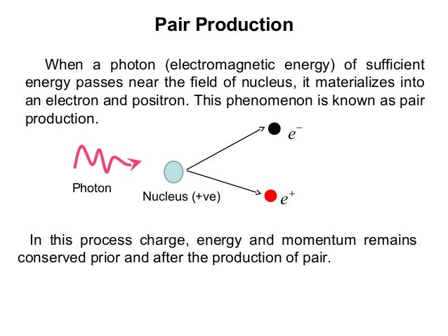 Pair ProductionWhen a photon (electromagnetic energy) of sufficientenergy passes near the field of nucleus, it materialize...