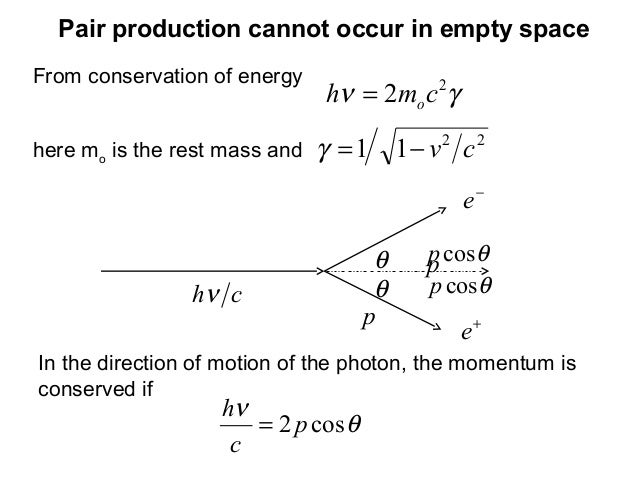 From conservation of energyγν 22 cmh o=Pair production cannot occur in empty spaceIn the direction of motion of the photon...